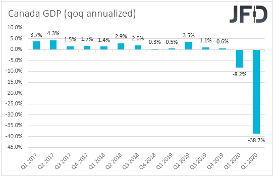 Canada GDP qoq annualized rate