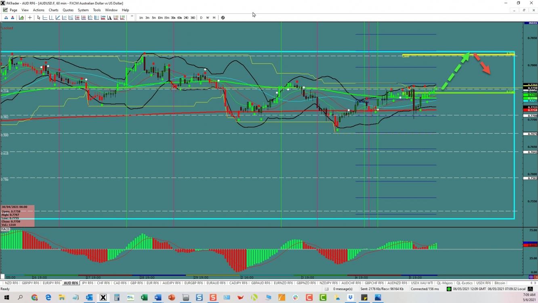 AUD/USD: Range Trade | Investing.com