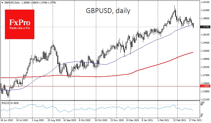 GBPUSD sank under 1.3800 and 50-DMA