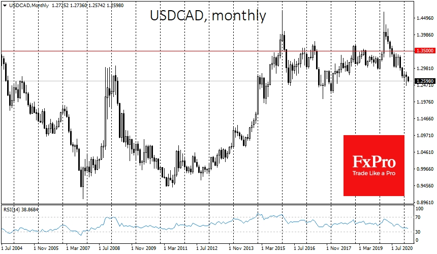 USDCAD: big picture