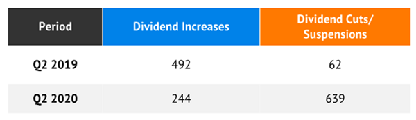 Dividends Increased Suspended Table