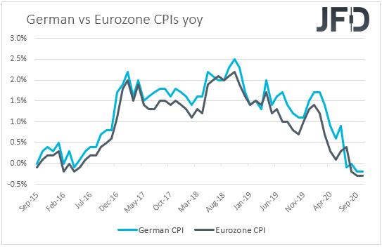 Germany vs Eurozone CPIs inflation