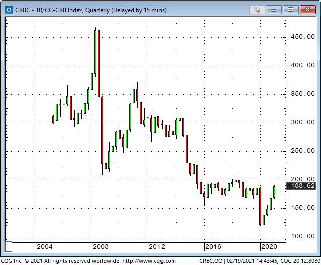 CRBC Quarterly Chart