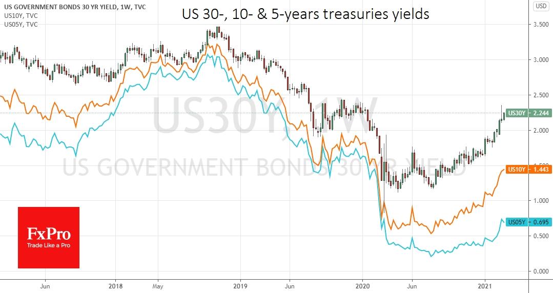 US longer-dates treasury yield still in uptrend