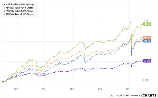 Muni Bond CEFs Outperform ETFs