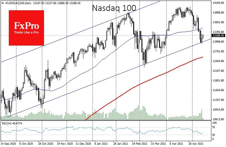 Nasdaq100 has received support near lower uptrend bound