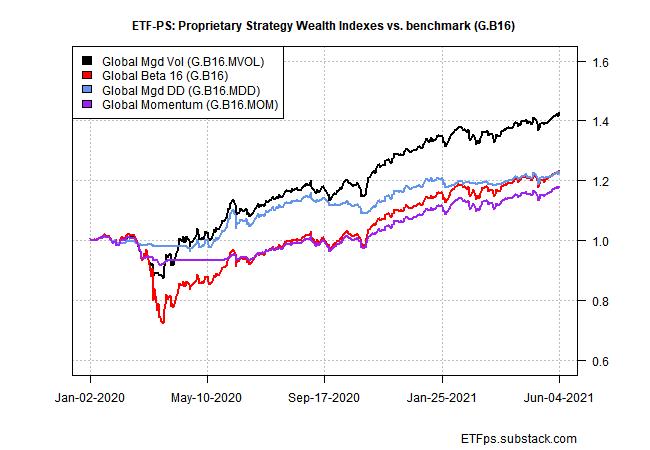 Portfolio Strategy Wealth Indexes Vs Benchmarks