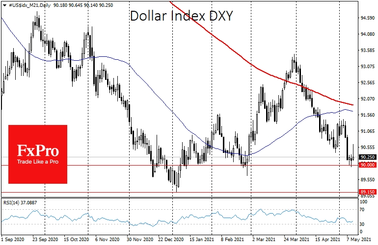 Dollar Index stabilised close to its February lows