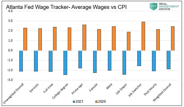 Atlanta Fed Salary Tracking - Average Salary vs. CPI