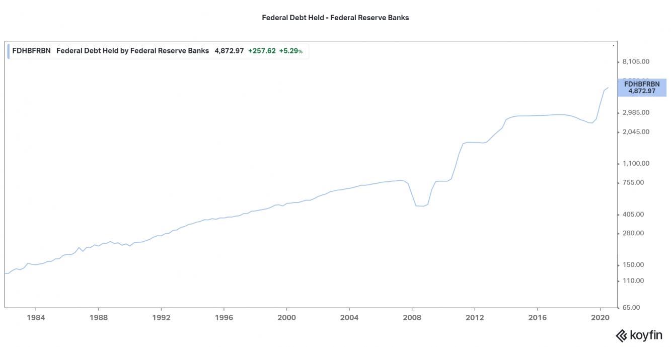 Federal Reserve Bank Debt - Held