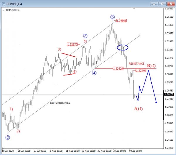 GBP/USD In A Bear Trend - Elliott Wave Analysis