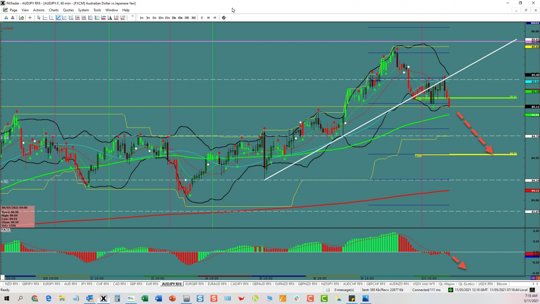 AUD/JPY: Reversal Trade | Investing.com
