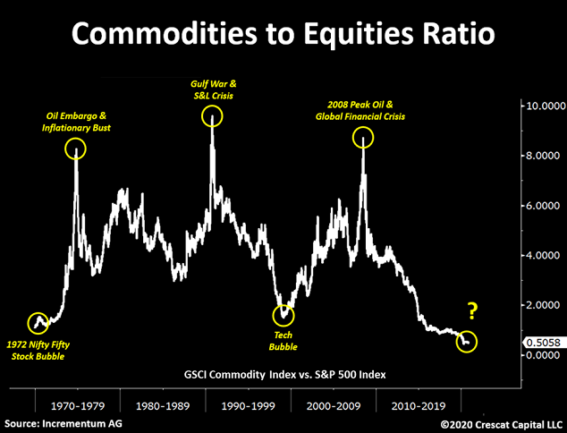 Commodities To Equity Ratio Chart