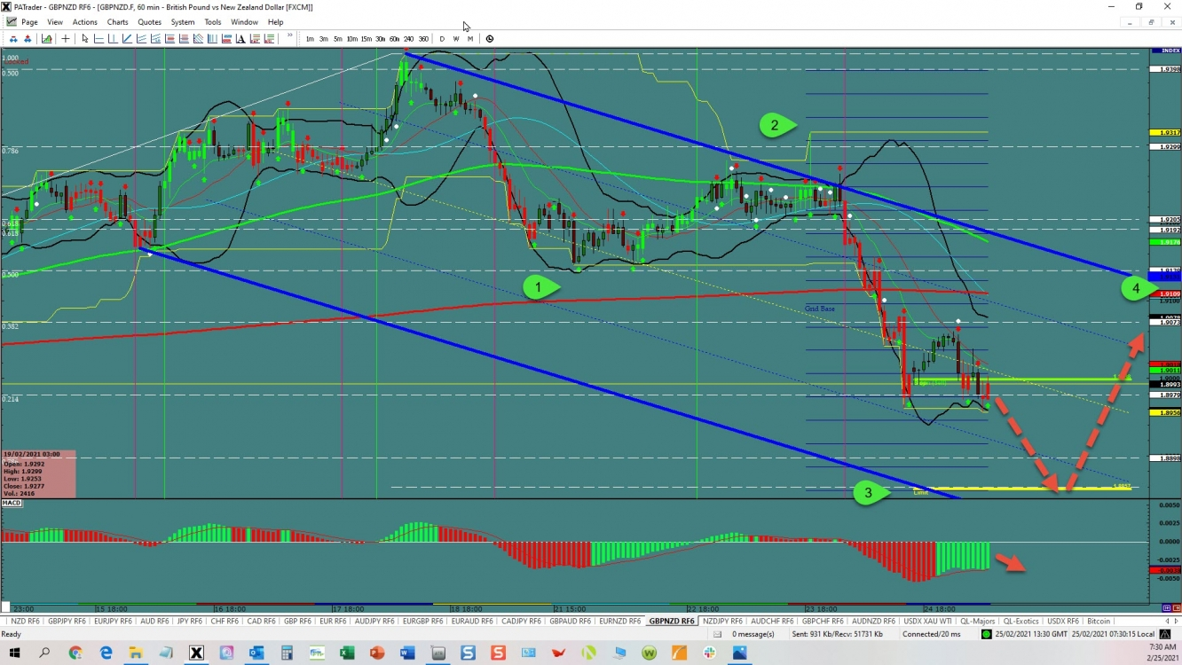 GBP/NZD 3rd wave opportunity