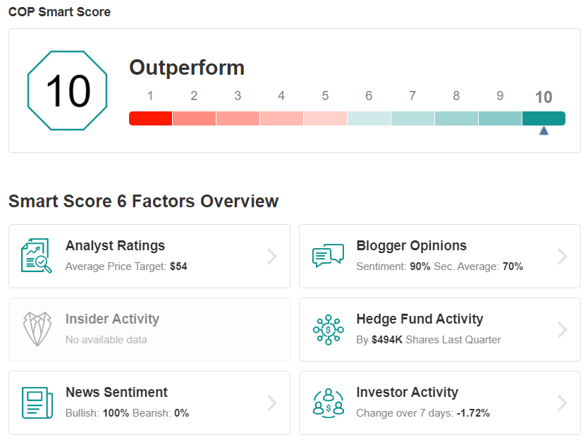 COP Smart Score