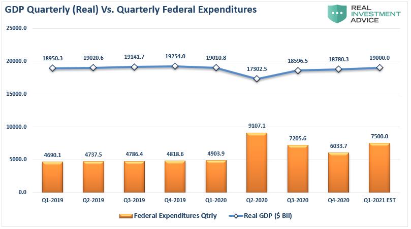 GDP-Quarterly Vs Quarterly Fed-Expenditures