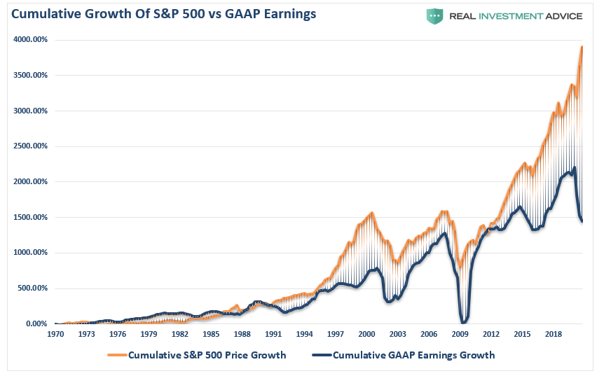 Earnings GAAP Cumulative vs Price