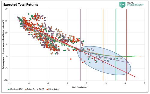 Expected Total Returns Chart