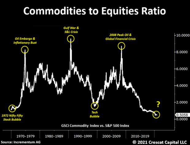 Commodities To Equities Ratio