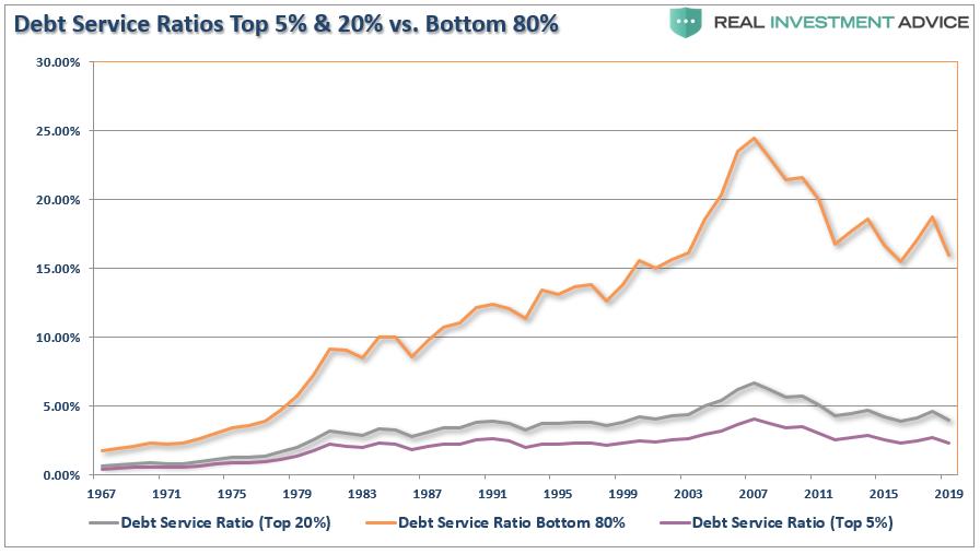 Debt-Service Ratios