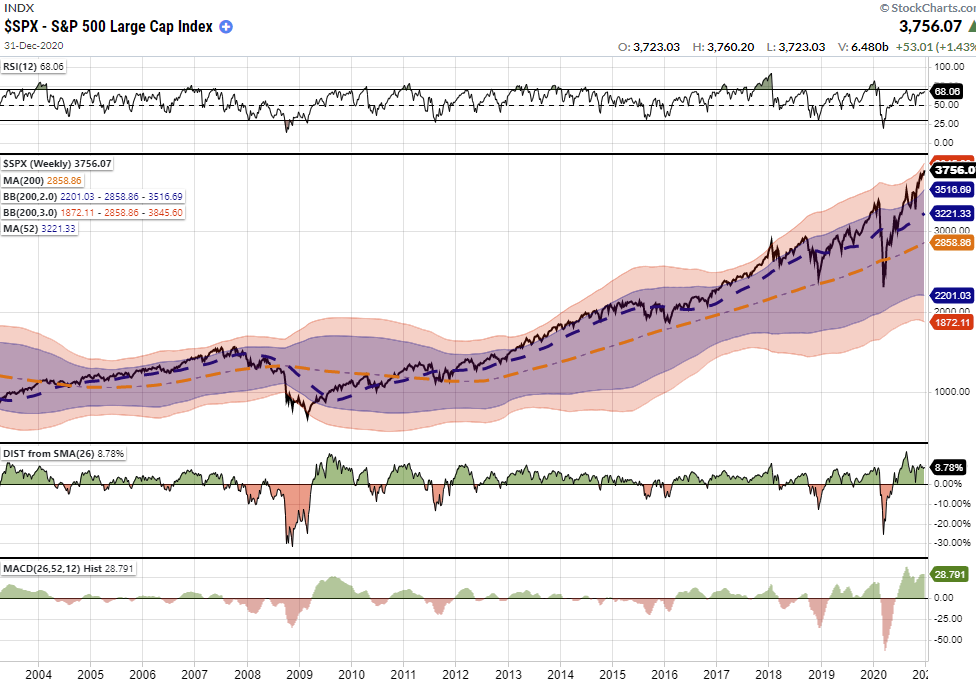 SP500-Weekly Chart