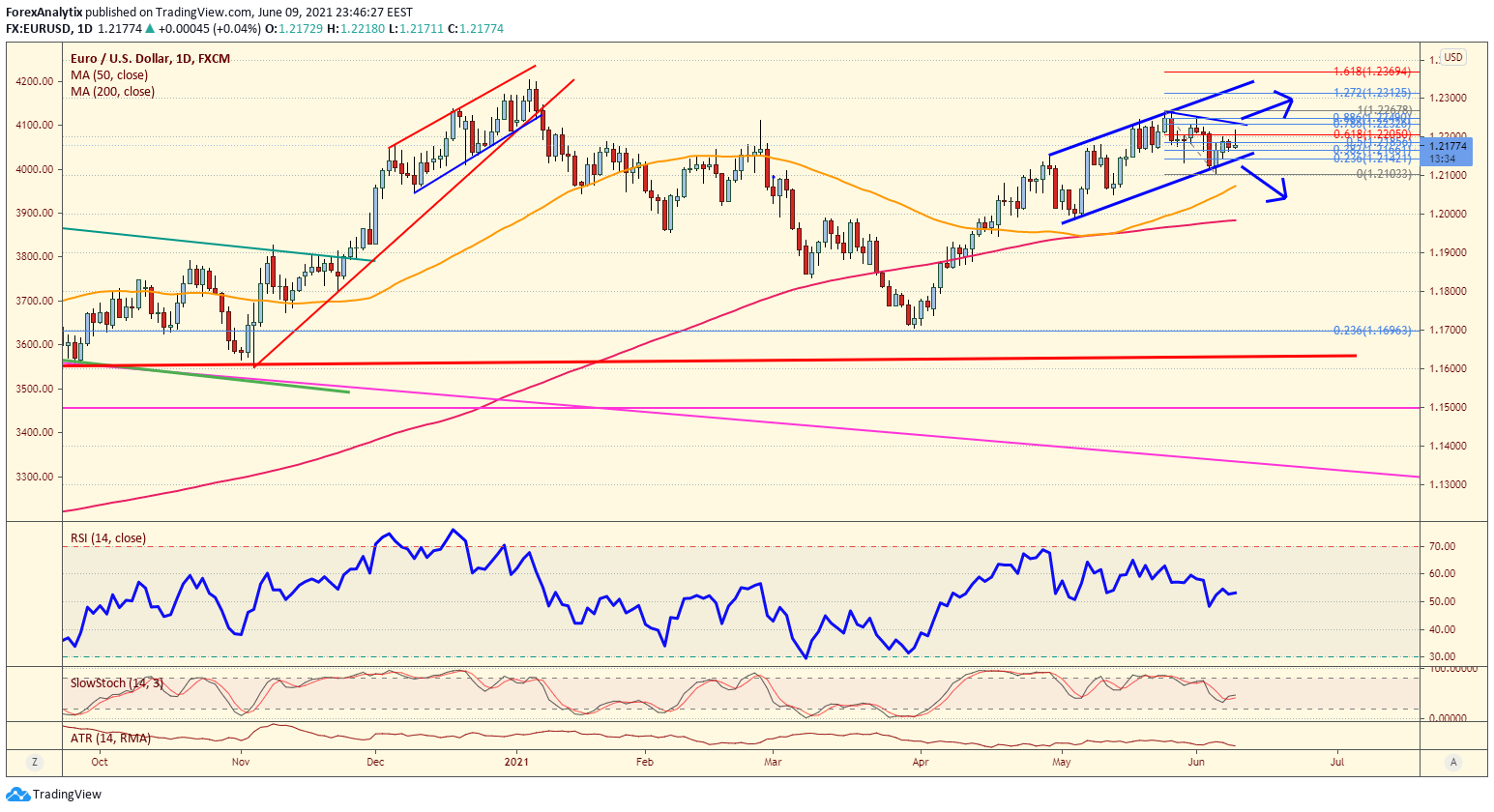 EUR/USD Daily Chart.