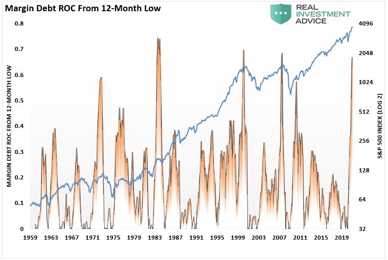 Margin Debt ROC From 12 Months