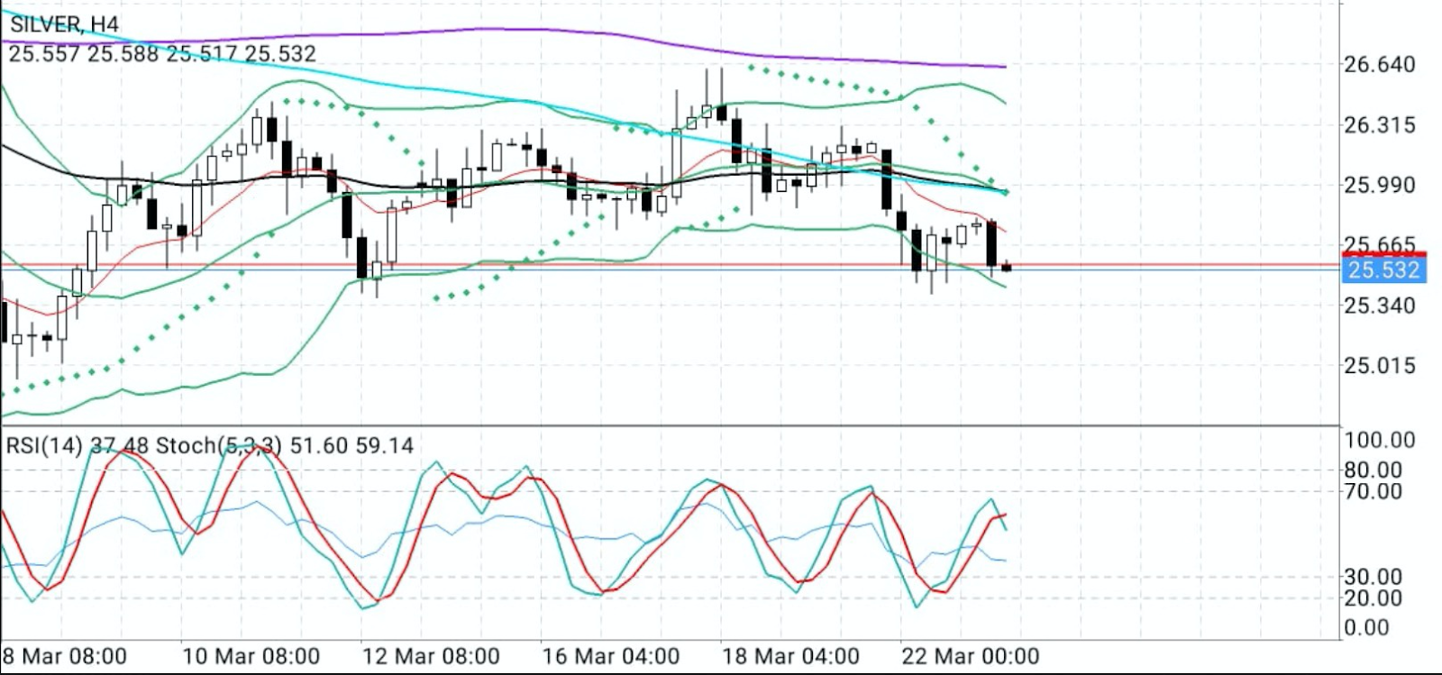 Silver 4-Hourly