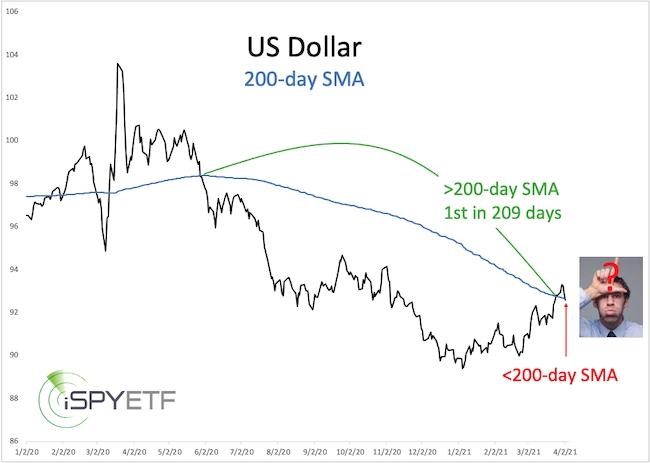 USD 200