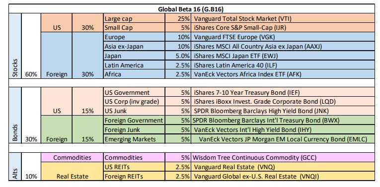 G.B 16 ETFs Sectors