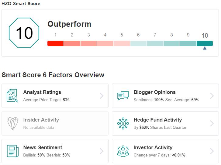 HZO Smart Score