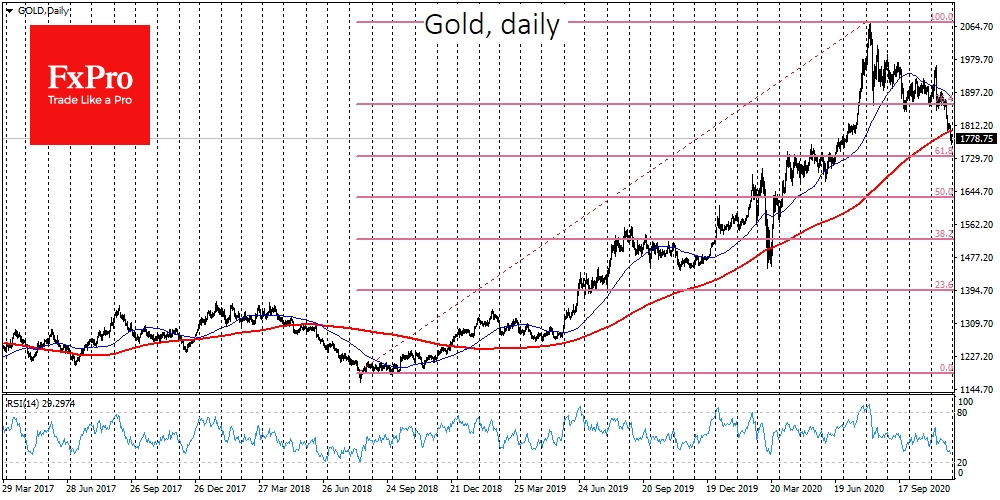 The precious metal corrects the two-year upward trend