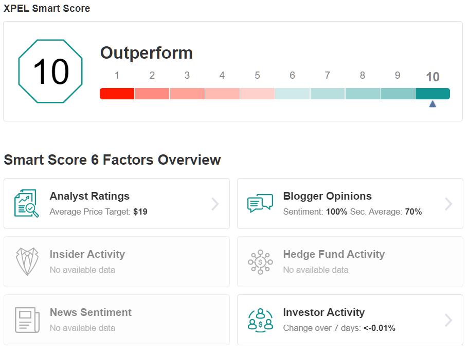 XPEL Smart Score