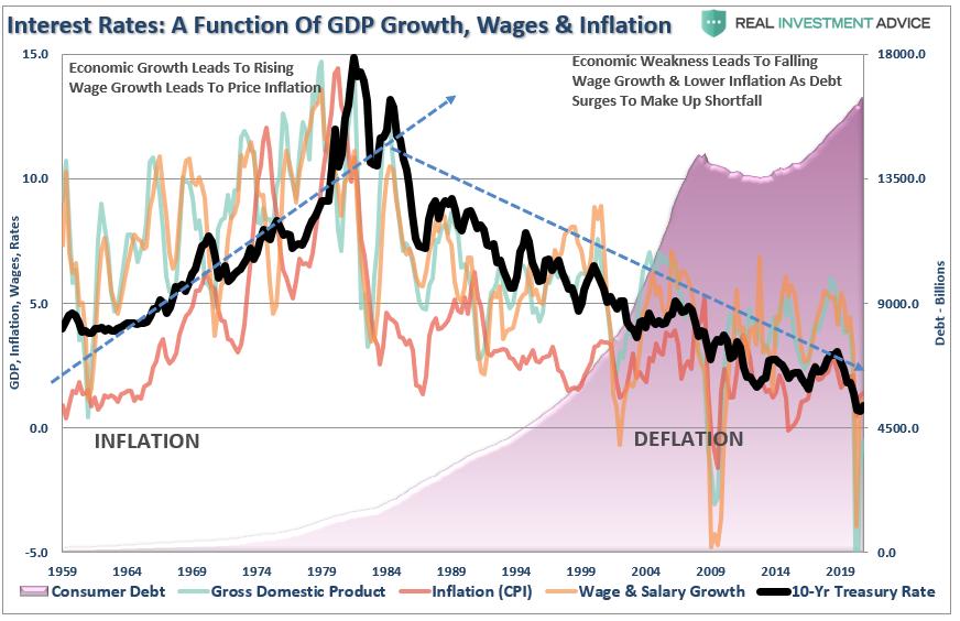 تركيبة أسعار الفائدة