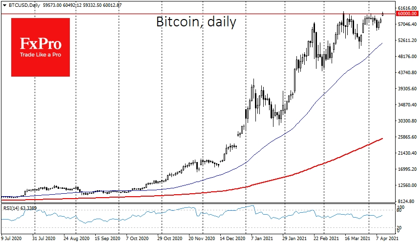 Bitcoin crossed the $60k threshold