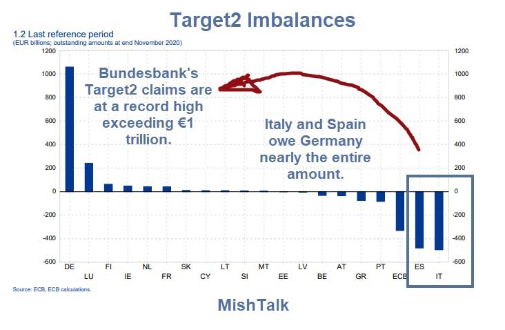 Target2 Imbalances