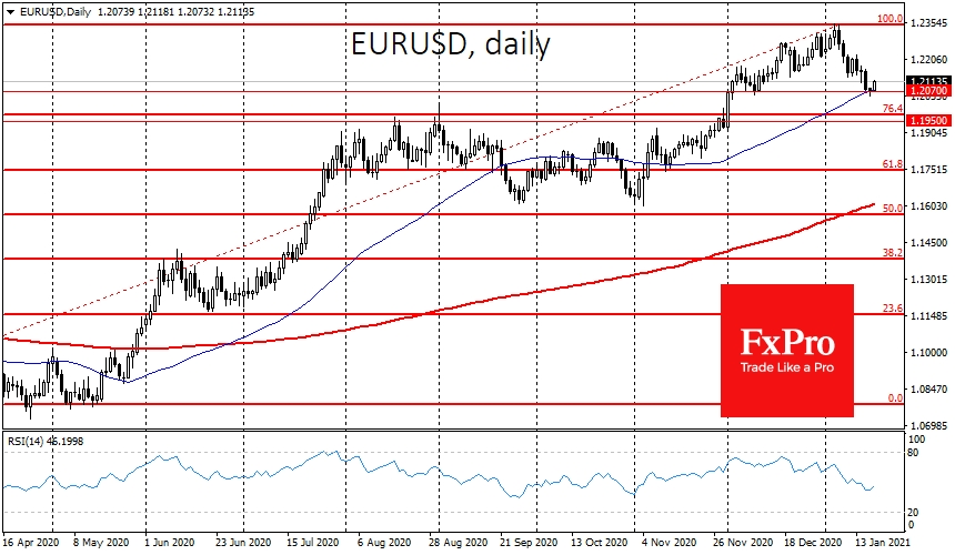 EURUSD received support on the decline towards the 50-day moving average