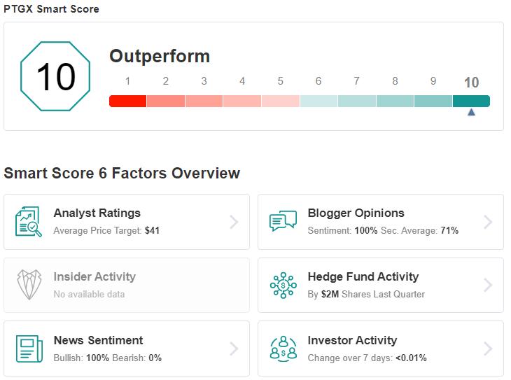 PTGX Smart Score