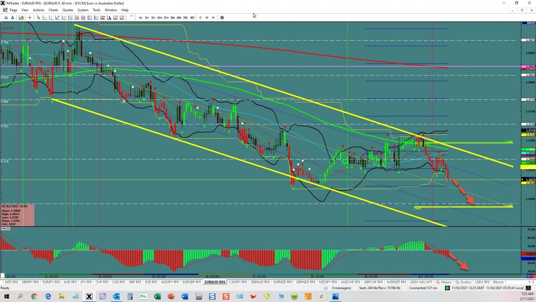 EUR/AUD: Continuation | Investing.com
