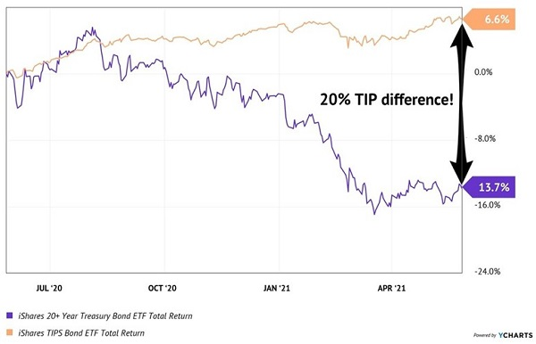 TIP-TLT-Total-Returns