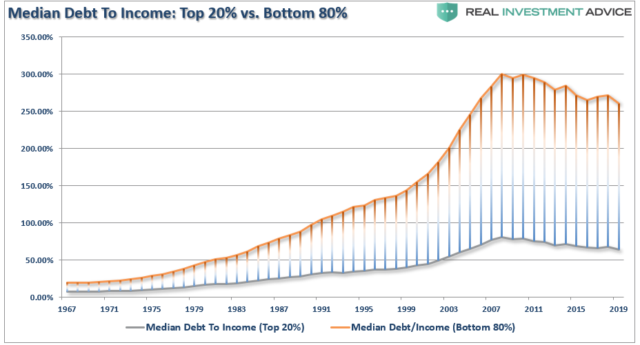 Median Debt To Income