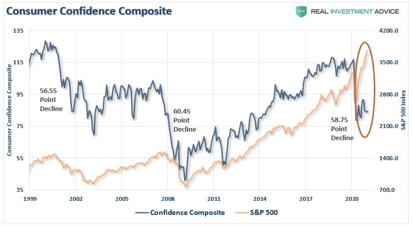 Consumer Confidence Composite
