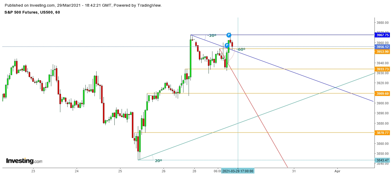 S&P 500 Futures 1 Hr. Chart
