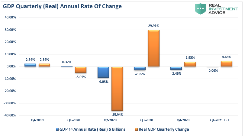 GDP-Quarterly Annual Rate Of Change