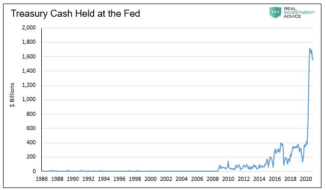 Treasury Cash Held At Fed