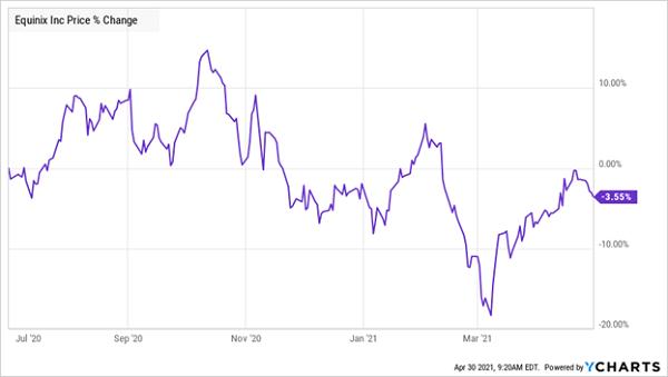 EQIX-Price-Chart