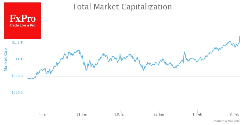 he total capitalization of the crypto market now exceeds $1.25 trillion