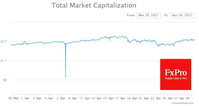 The crypto market capitalisation came close to $2.1 trillion again