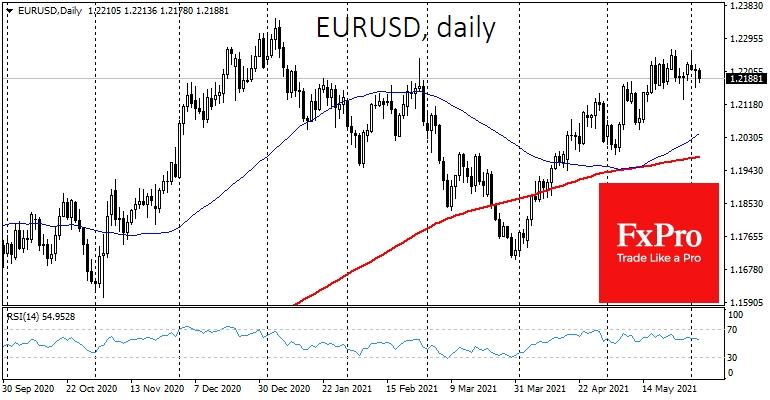 EURUSD: short-term indicators suggest that we may now see a tactical bulls' retreat