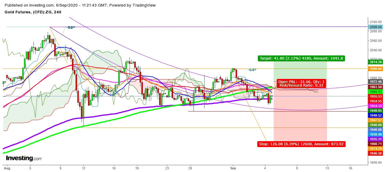 Gold Futures 4 Hr. Chart